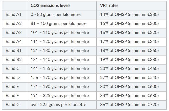 Category A VRT rates